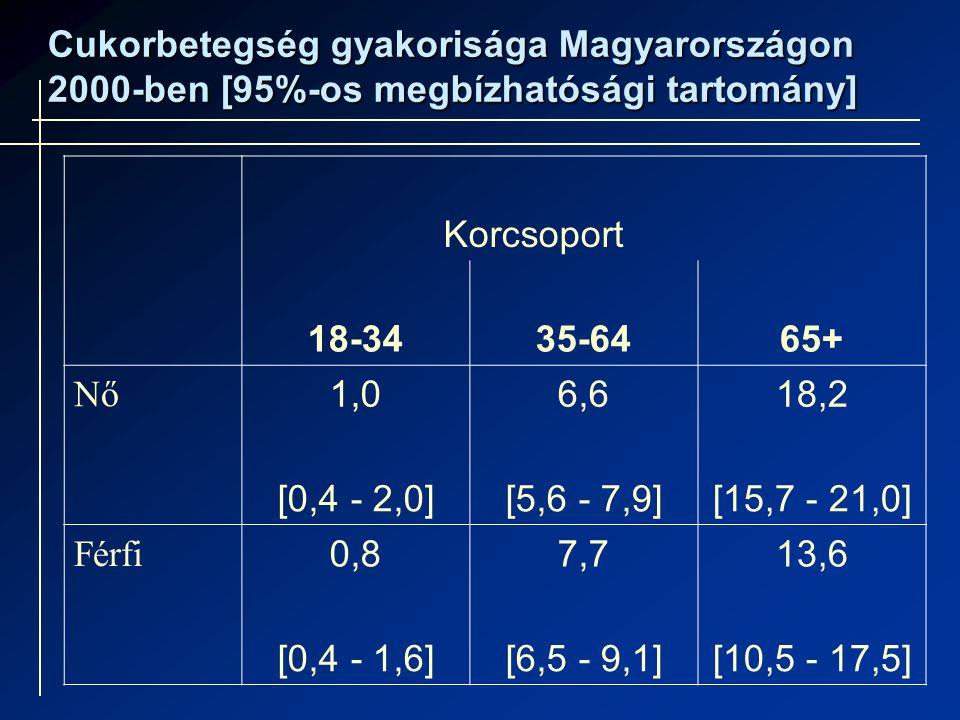 Cukorbetegség gyakorisága Magyarországon 2000-ben [95%-os megbízhatósági tartomány]